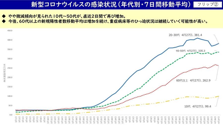 大阪府配布資料より「新型コロナの感染状況」(4月28日)