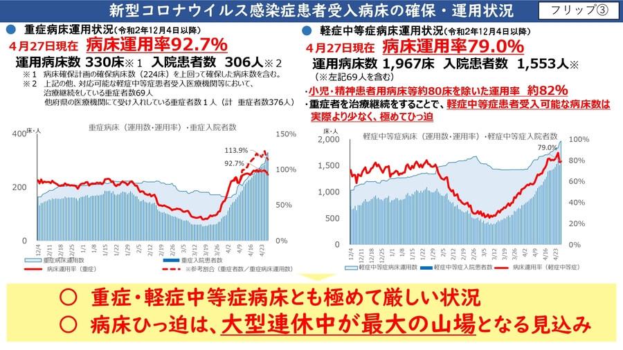 大阪府配布資料より「新型コロナ感染症患者受入病床の確保・運用状況」(4月28日)