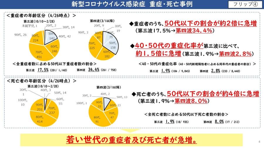 大阪府配布資料より「新型コロナウイルス感染症 重症・死亡事例」(4月28日)
