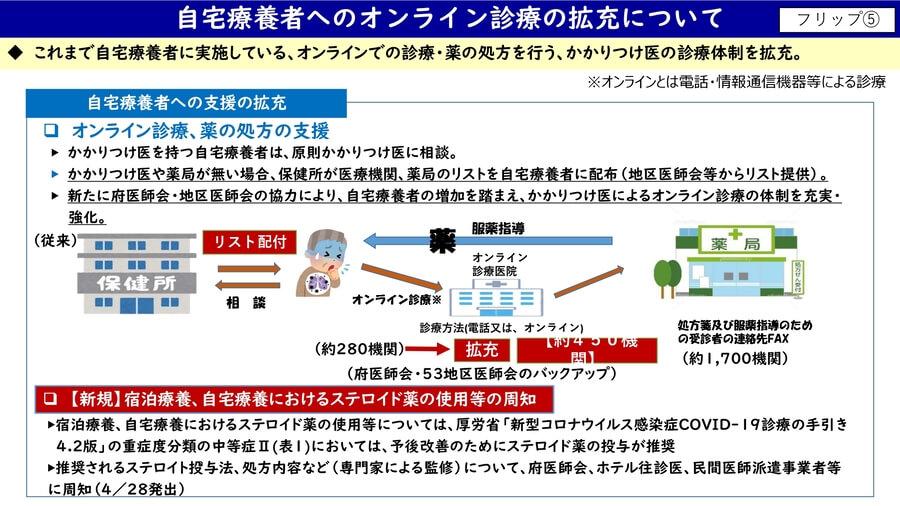 大阪府配布資料より「新型コロナウイルス感染症患者受入病床の確保・運用状況」(4月28日)