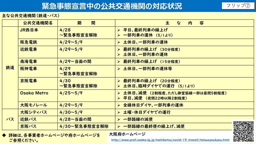 大阪府配布資料より「緊急事態宣言中の公共交通機関の対応状況」(4月28日)