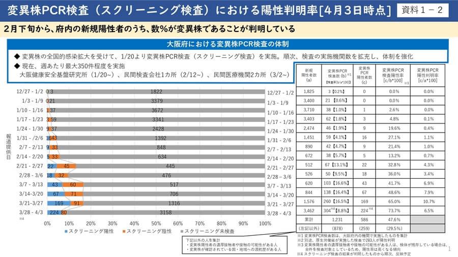大阪府配布資料より「変異株PCR検査における陽性判明率(4月3日時点)」
