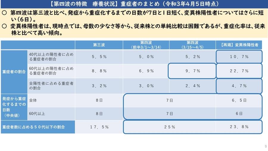 大阪府配布資料より「第4波の特徴 療養状況 重症者のまとめ(2021年4月5日時点)」