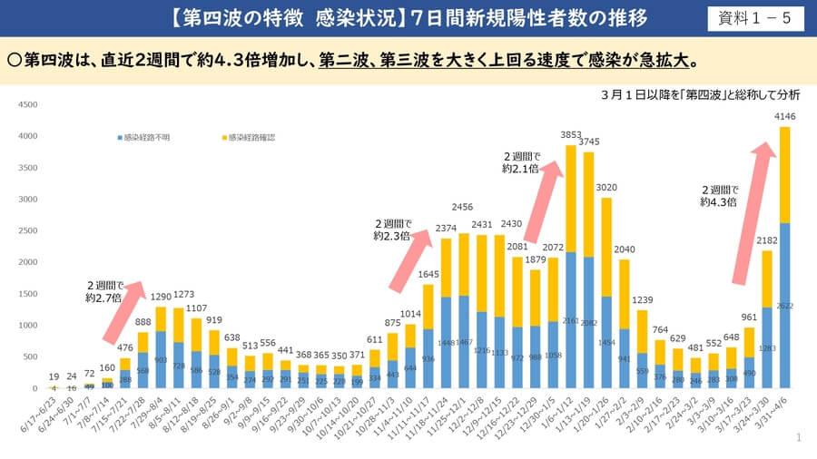 大阪府配布資料より「第4波の特徴 感染状況 7日間新規陽性者数の推移」