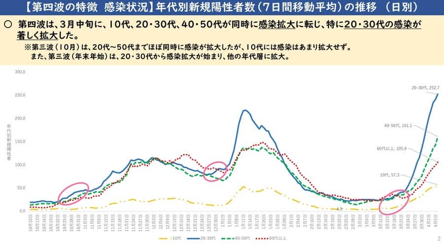 大阪府配布資料より「第4波の特徴 感染状況 年代別新規陽性者数(7日間移動平均)の推移」(日別)
