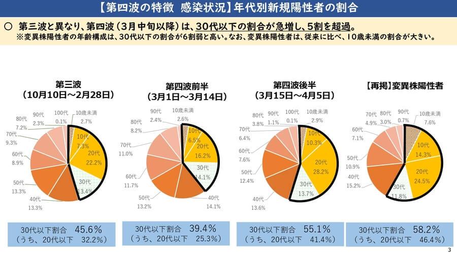 大阪府配布資料より「第4波の特徴 感染状況 年代別新規陽性者の割合」
