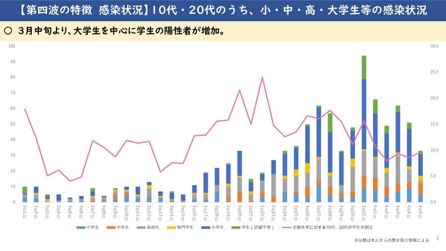 大阪府配布資料より「第4波の特徴 感染状況 10代・20代のうち、小・中・高・大学生等の感染状況」