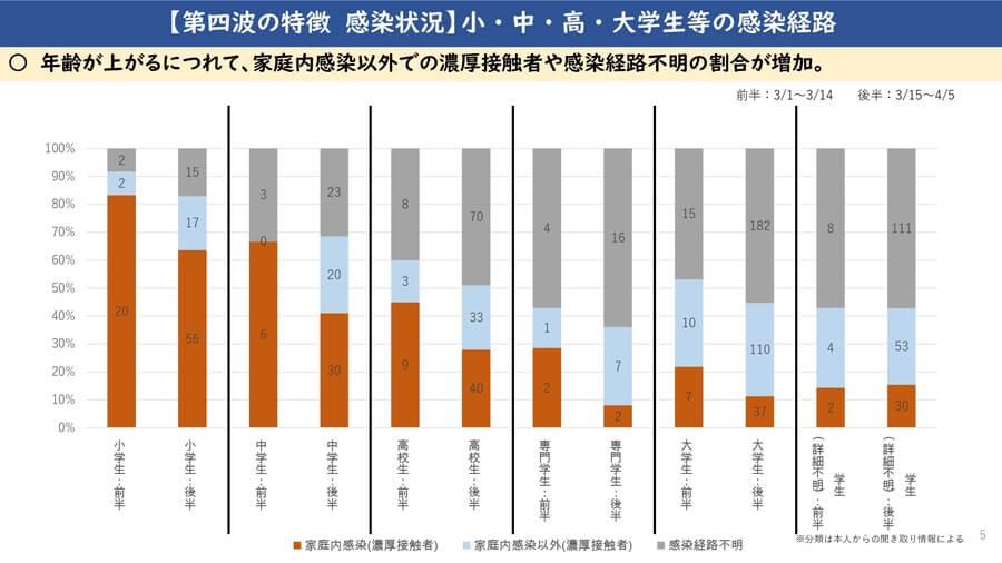 大阪府配布資料より「第4波の特徴 感染状況 小・中・高・大学生等の感染経路」