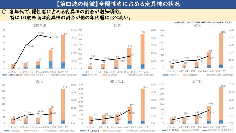 大阪府配布資料より「第4波の特徴 全陽性者に占める変異株の状況」