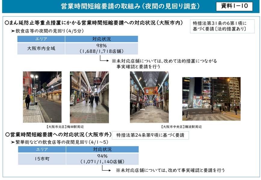 大阪府配布資料より「営業時間短縮要請の取組み(夜間の見回り調査)」