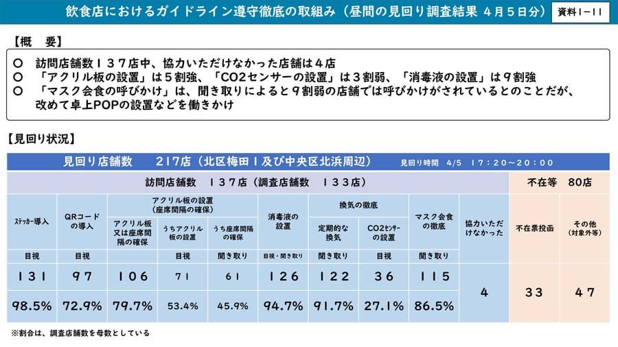 大阪府配布資料より「飲食店におけるガイドライン遵守徹底の取組み(昼間の見回り調査結果 4月5日分)」