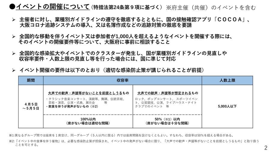 大阪府配布資料より「イベントの開催について」