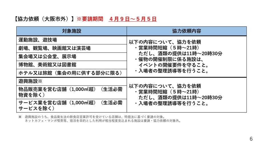 大阪府配布資料より「協力依頼(大阪市外)」