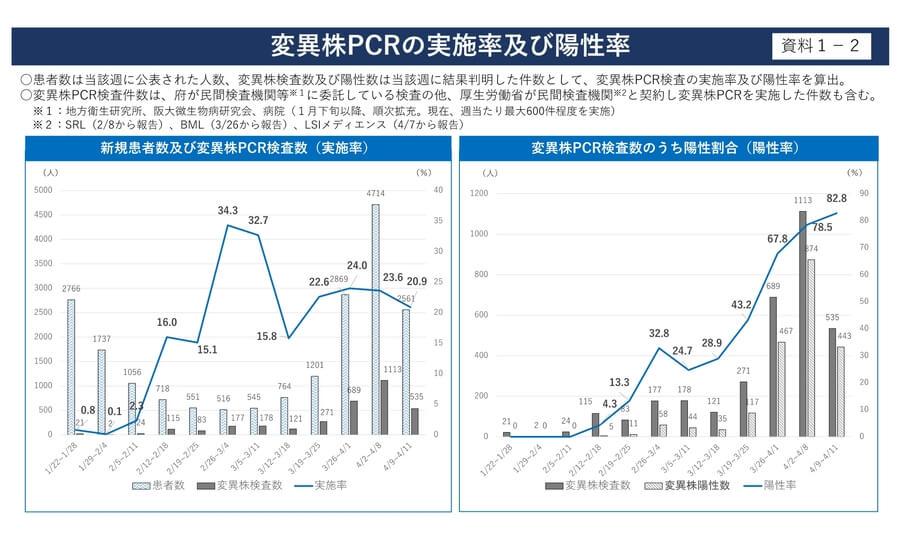 大阪府配布資料より「変異株PCRの実施率及び陽性率」