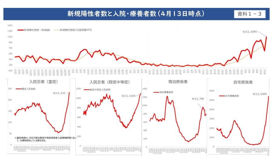 大阪府配布資料より「新規陽性者数と入院・療養者数(4月13日時点)」