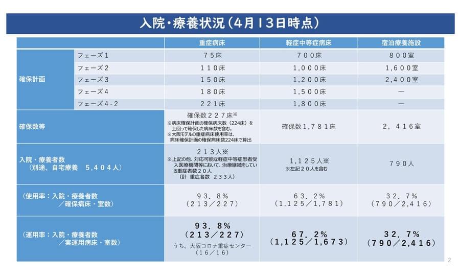 大阪府配布資料より「入院・療養状況(4月13日時点)」