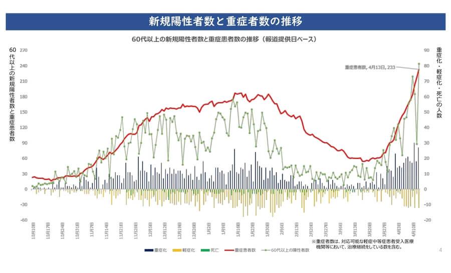 大阪府配布資料より「新規陽性者数と重症者数の推移」