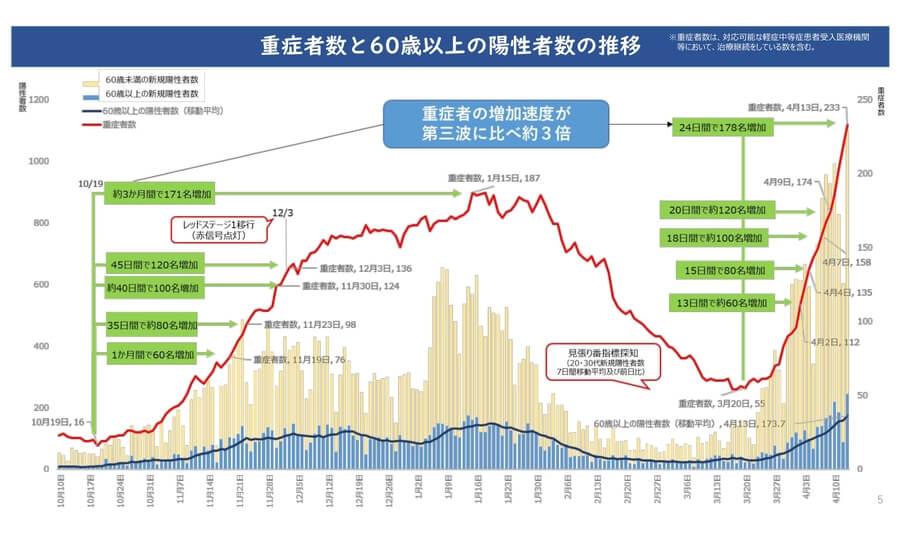 大阪府配布資料より「重症者数と60歳以上の陽性者数の推移」