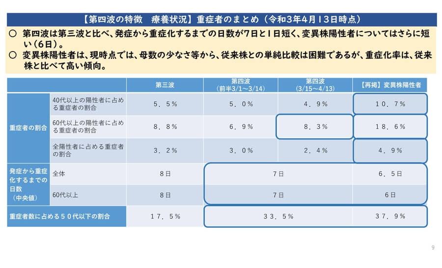 大阪府配布資料より「重症者のまとめ(4月13日時点)」