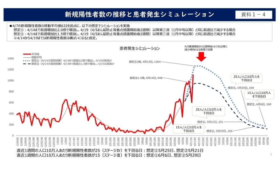 大阪府配布資料より「新規陽性者数の推移と患者発生シミュレーション」
