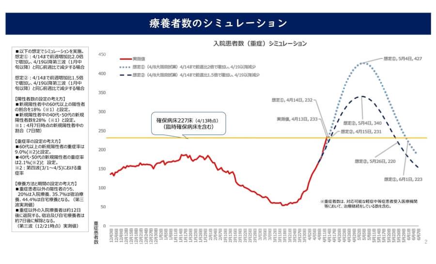 大阪府配布資料より「療養者数のシミュレーション」