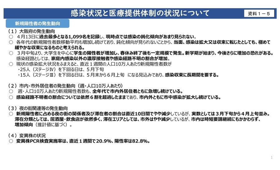 大阪府配布資料より「感染状況と医療提供体制の状況について」