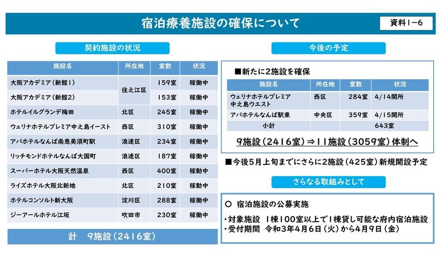 大阪府配布資料より「宿泊療養施設の確保について」