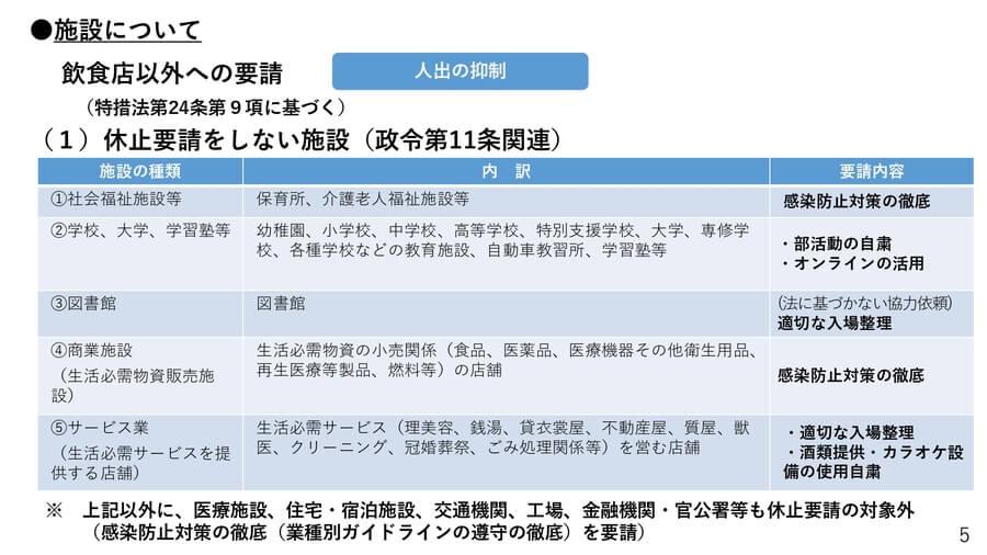 大阪府の配付資料より「緊急事態宣言に基づく要請 休止要請をしない施設」
