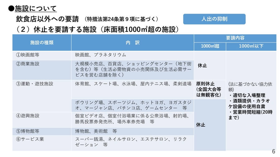 大阪府の配付資料より「緊急事態宣言に基づく要請 休止を要請する施設」