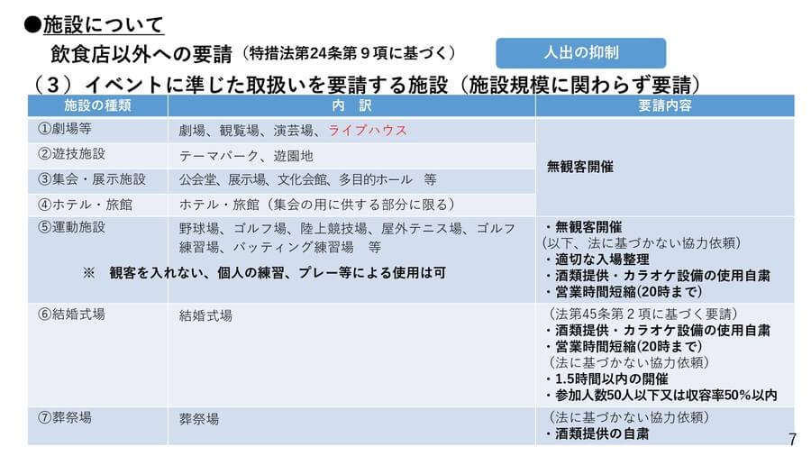 大阪府の配付資料より「緊急事態宣言に基づく要請 イベントに準じた取り扱いを要請する施設」
