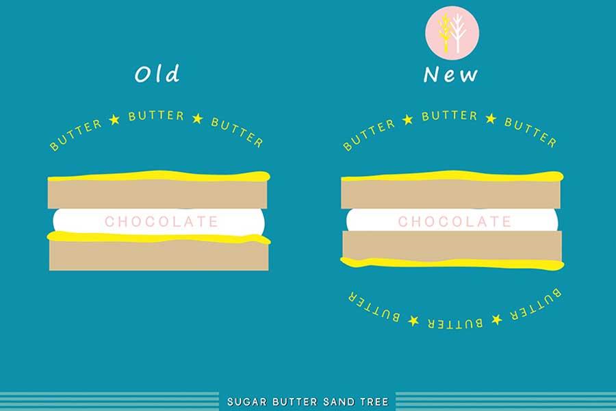 これまで外側片面と内側に施されていたバター焼きが外側両面に変更され、バターの風味がさらに濃厚に