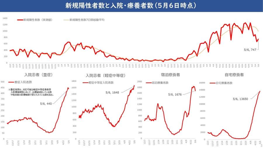 大阪府配付資料より、大阪府の入院・療養者数の推移(5月6日時点)