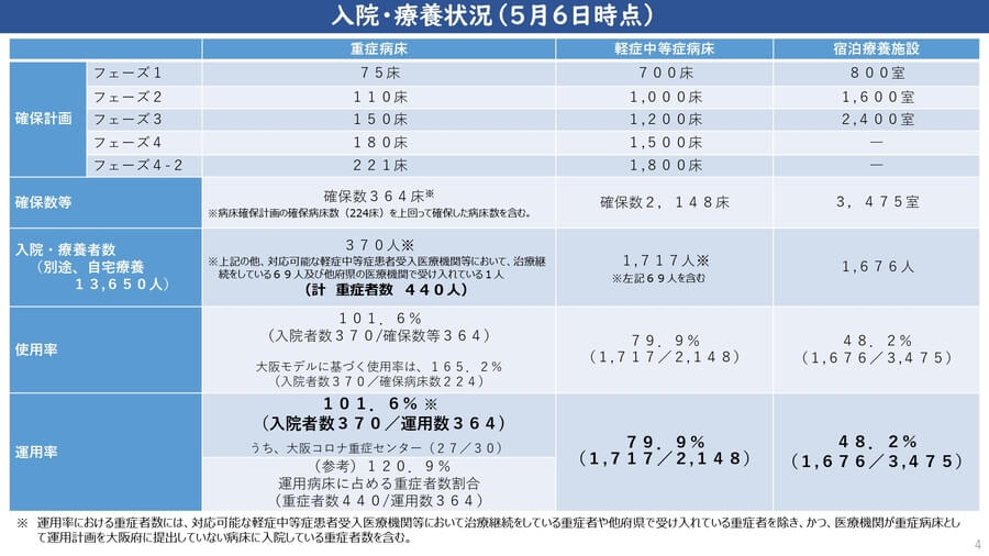 大阪府配付資料より、5月6日時点での大阪府の入院・療養状況