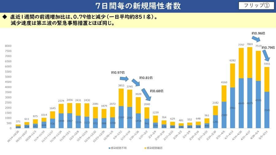 大阪府配付資料より、直近5月11日までの7日間毎の新規陽性者数推移