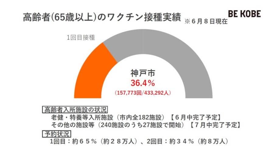 65歳以上の高齢者のうち、36%以上が1回目のワクチンを接種済み(6月8日現在、神戸市提供)