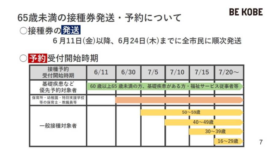 64歳以下の今後のワクチン予約スケジュール(神戸市提供)