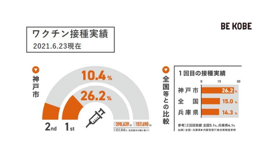 神戸市の1回目のワクチン接種率は、全市民の26.2%。全国平均を大きく上回っている(神戸市提供)