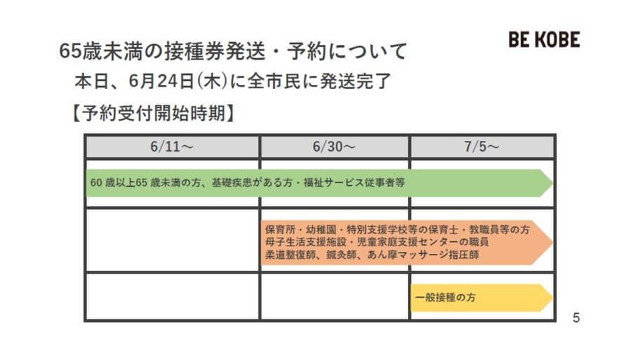 年齢や基礎疾患、職業によって予約開始日が段階的に定められている(神戸市提供)