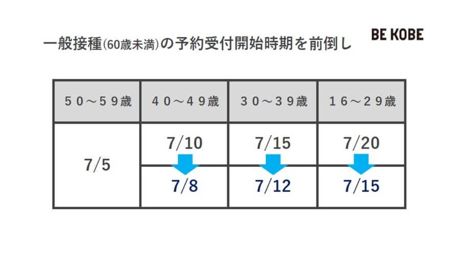 一般対象者のうち49歳以下は、当初の予定より2〜5日、予約開始の日程を前倒しする(神戸市提供)