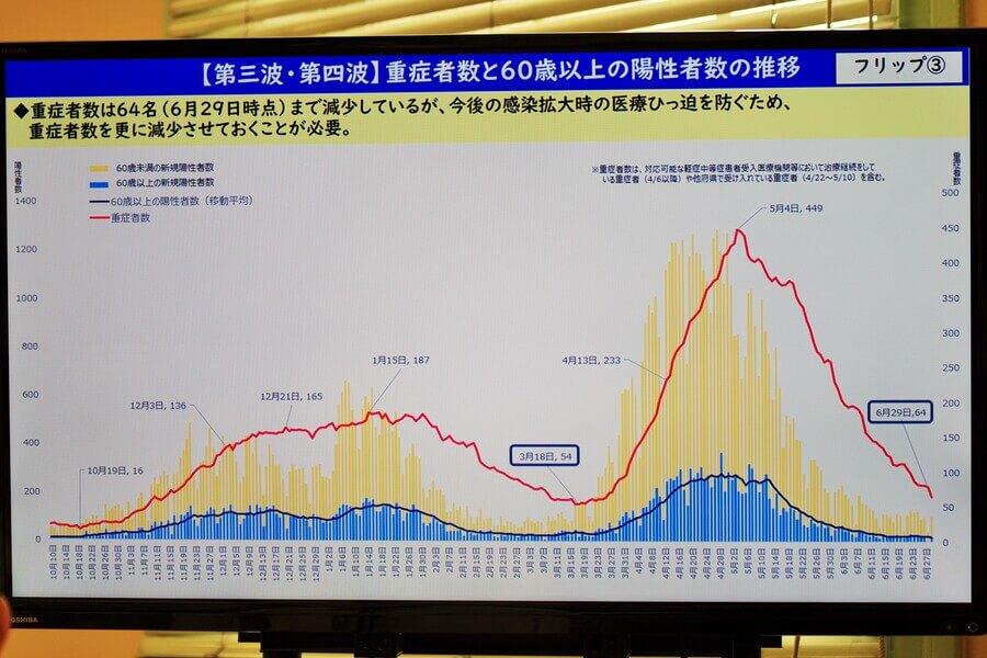 会見のフリップより「第三波・四波における重症者数と60歳以上の陽性者数の推移」(6月30日・大阪府庁)
