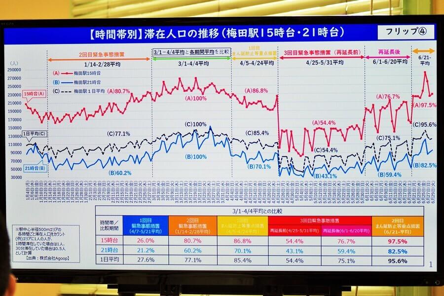 会見のフリップより「梅田駅の滞在人口推移」(6月30日・大阪府庁)