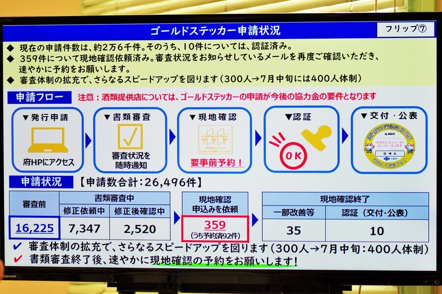 会見のフリップより「ゴールドステッカー申請状況」(6月30日・大阪府庁)