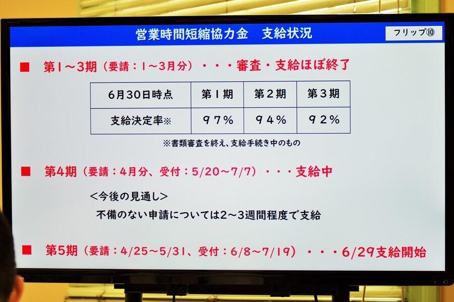 会見のフリップより「営業時間短縮協力金の支給状況」(6月30日・大阪府庁)