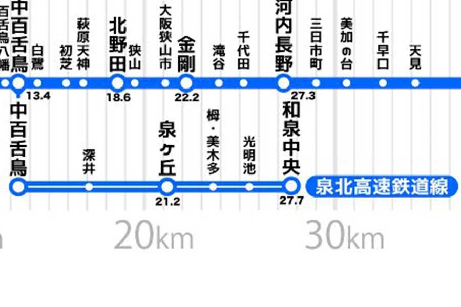 「『泉北高速鉄道線』の全長って、『大阪梅田〜甲子園』間と変わらないんだ・・・」の意見