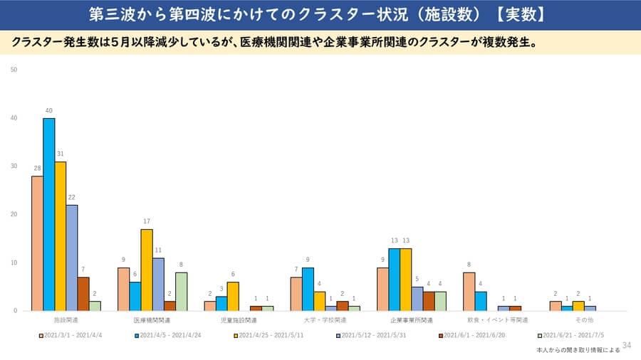 大阪府配付資料より「第三波から第四波にかけてのクラスター状況(施設数)」