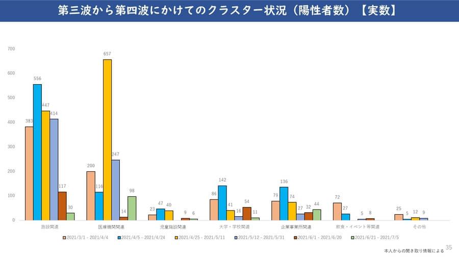 大阪府配付資料より「第三波から第四波にかけてのクラスター状況(陽性者数)」