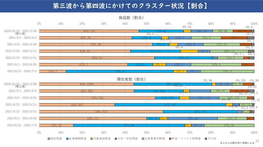 大阪府配付資料より「第三波から第四波にかけてのクラスター状況(割合)」