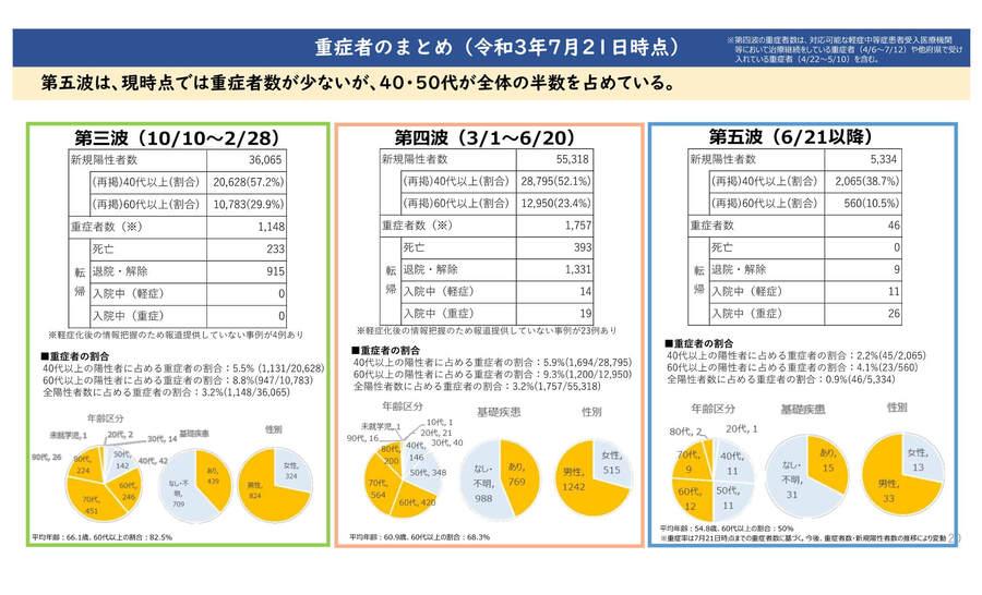 大阪府の配布資料より「重症者のまとめ(2021年7月21日時点)」