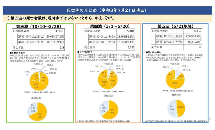大阪府の配布資料より「死亡例のまとめ(2021年7月21日時点)」
