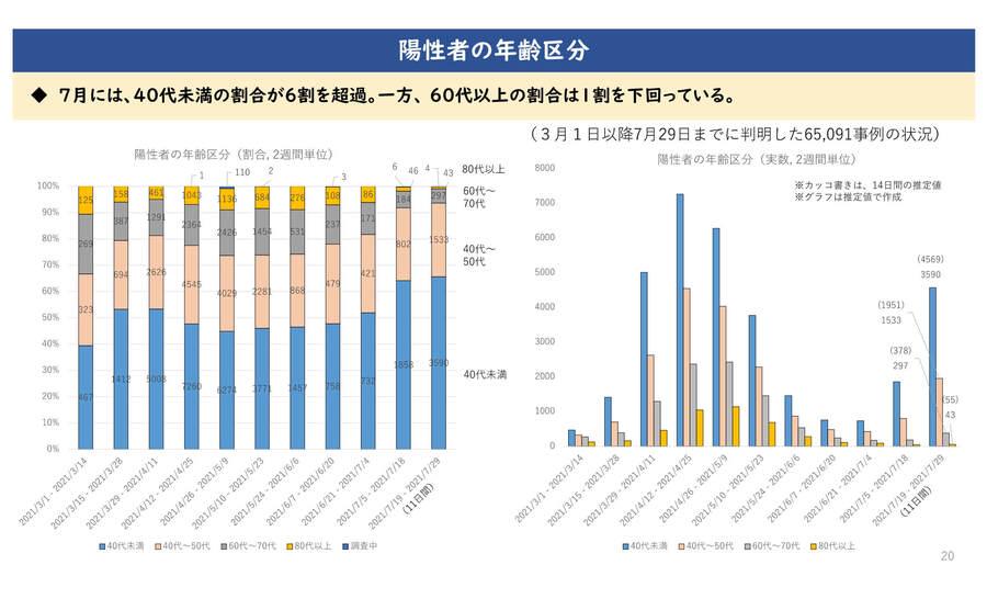 大阪府の配布資料より「陽性者の年齢区分」
